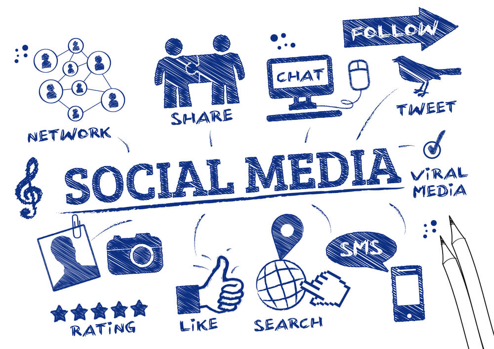 The Importance of a Strong Social Media Marketing Strategy