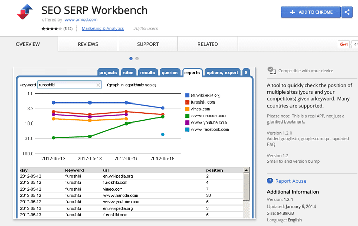 SEO SERP Workbench