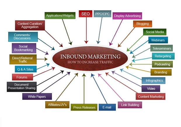 Inbound Marketing Strategy – How to Plan Yours