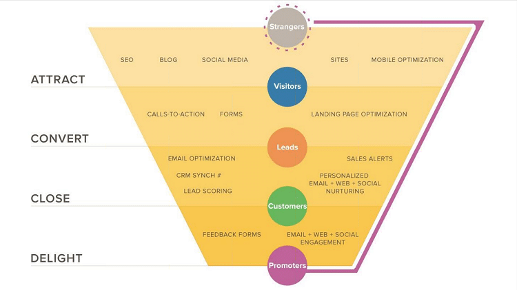 Inbound Marketing Funnel