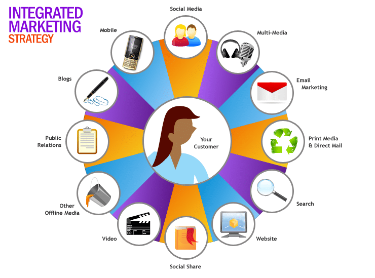 the elements of an integrated marketing strategy