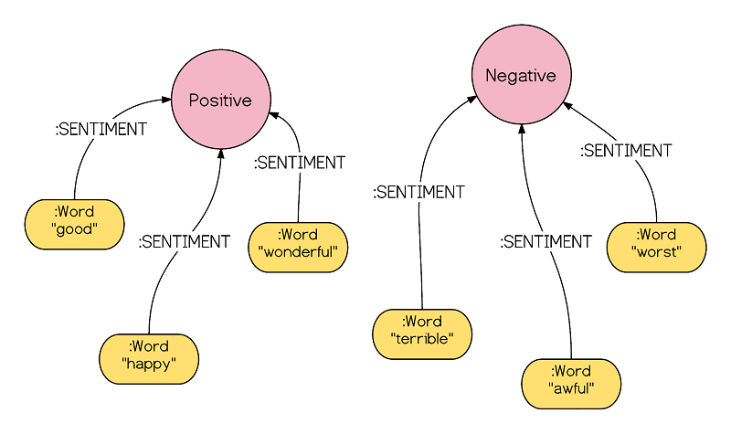 understanding sentiment analysis
