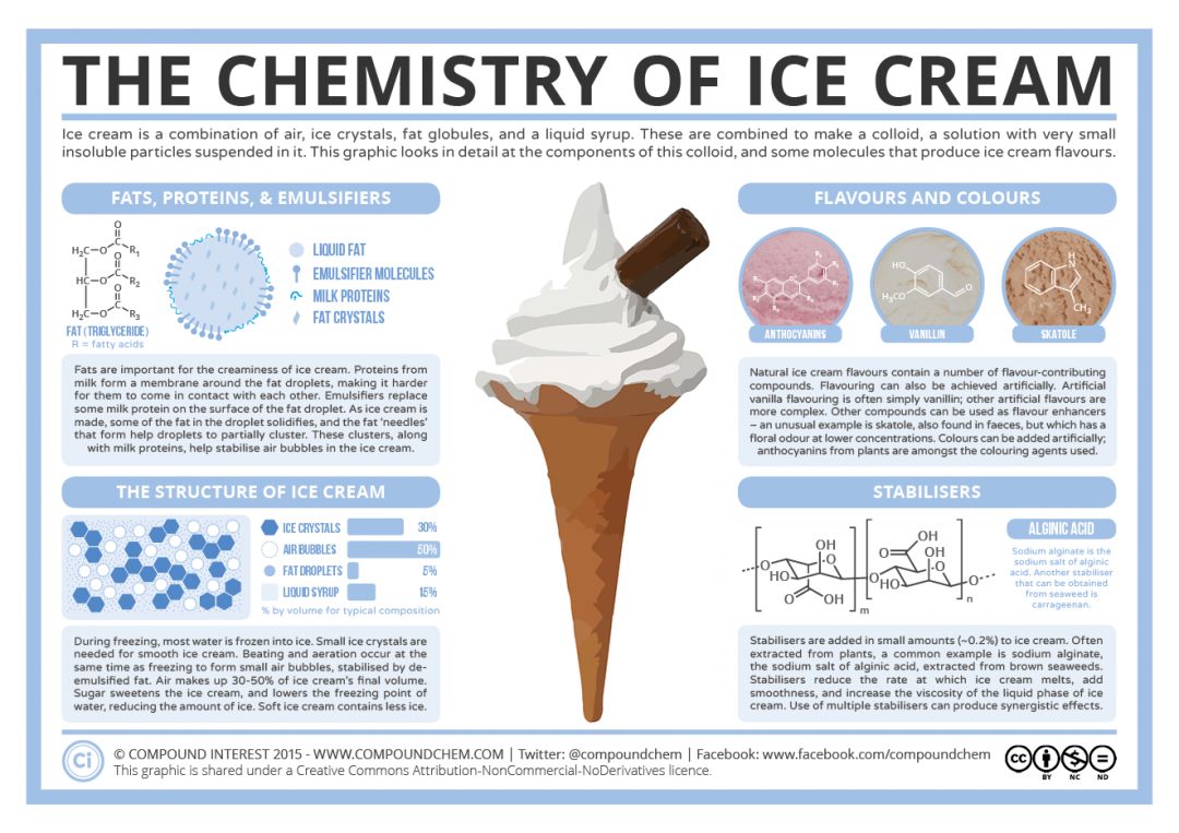 chemistry of ice cream infographic